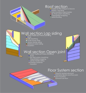 Check out a visual representation of lap versus open-joint siding.