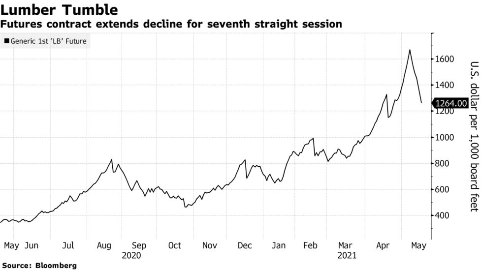 Lumber futures chart